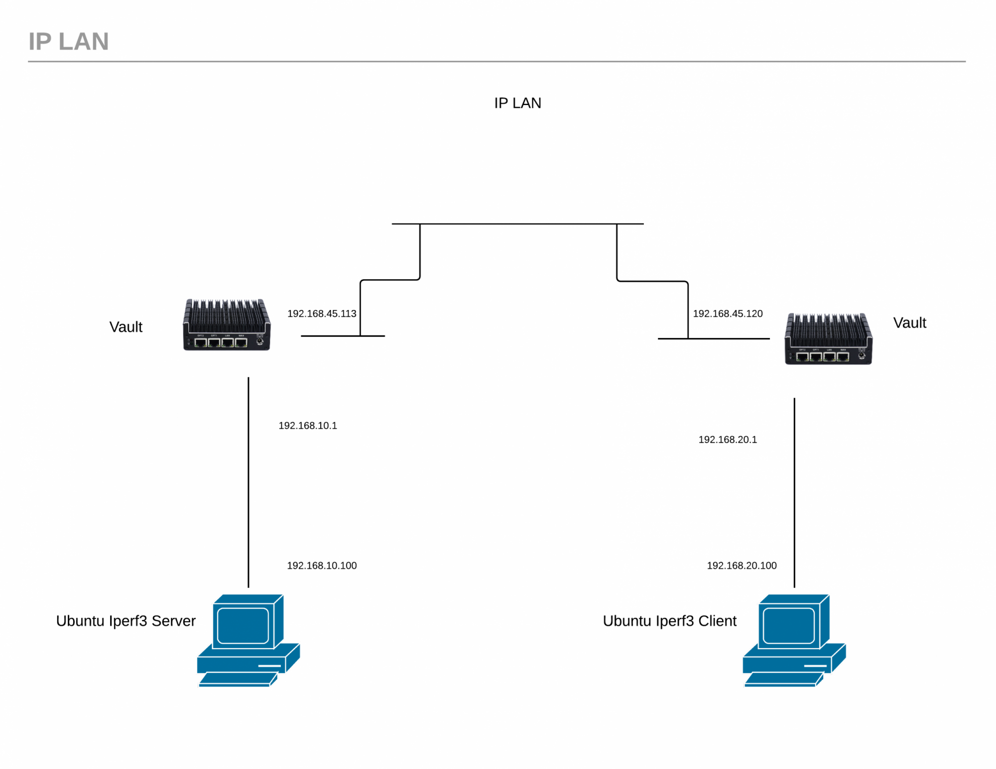 IP LAN diagram