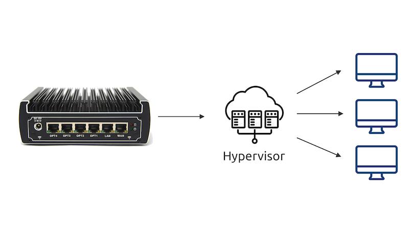 Protectli hypervisor