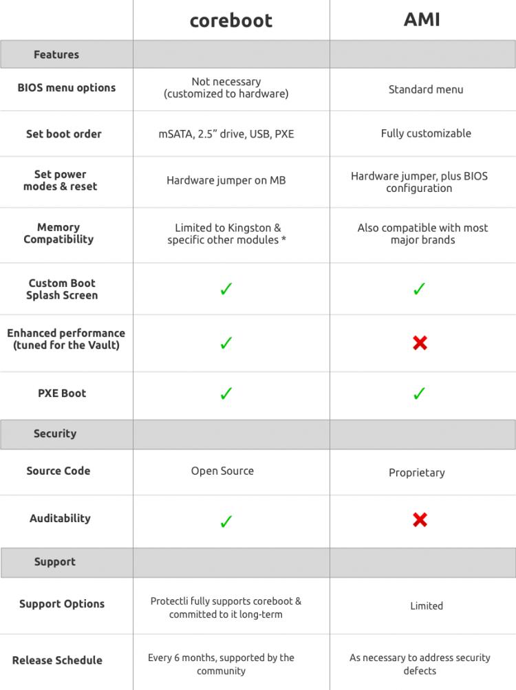 AMI vs Coreboot