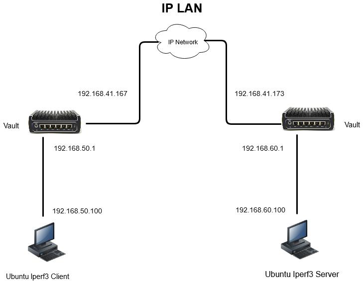 OpenVPN Performance on The Vault