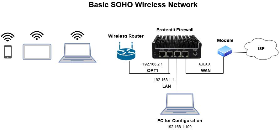 Basic SOHO Wireless Network