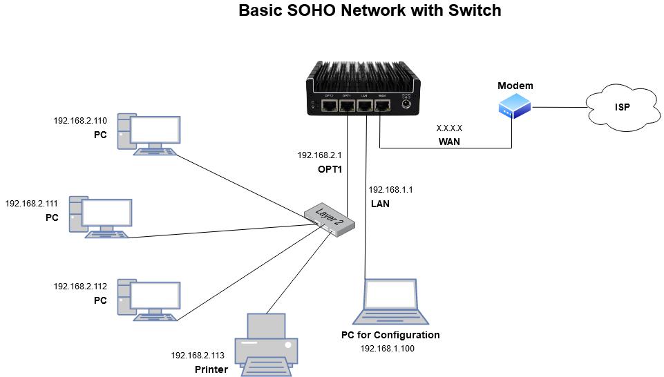 Basic SOHO Network with Switch
